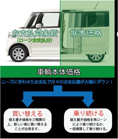 車輌本体価格